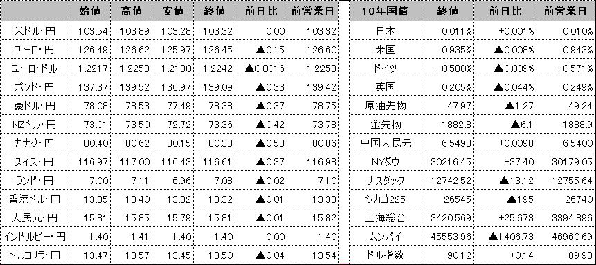 f:id:okinawa-support:20201222102854p:plain