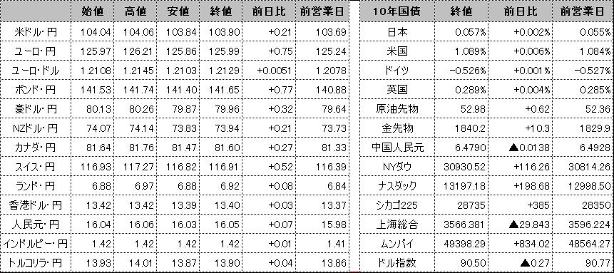 f:id:okinawa-support:20210120094826p:plain