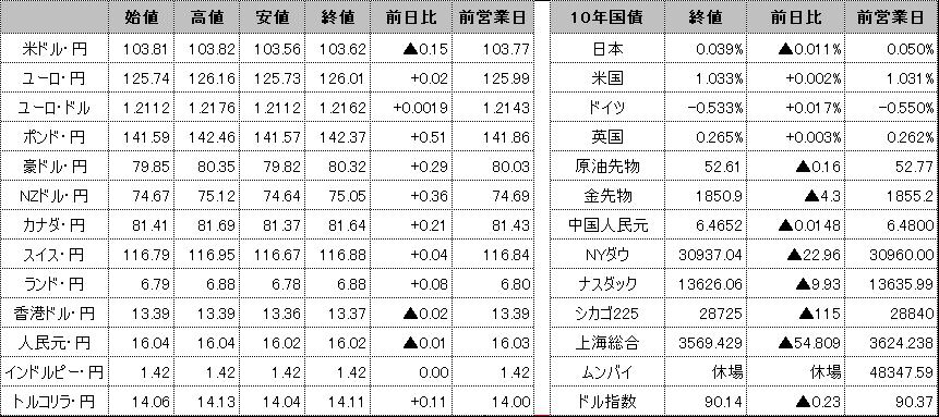 f:id:okinawa-support:20210127095727p:plain