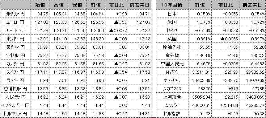 f:id:okinawa-support:20210202100628p:plain