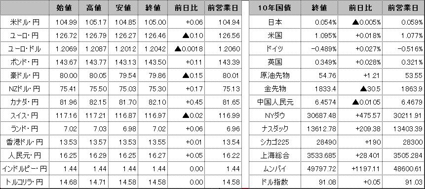 f:id:okinawa-support:20210203101916p:plain