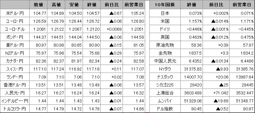f:id:okinawa-support:20210210103154p:plain