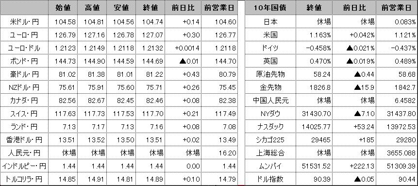 f:id:okinawa-support:20210212093820p:plain