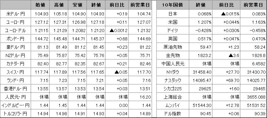 f:id:okinawa-support:20210215102433p:plain