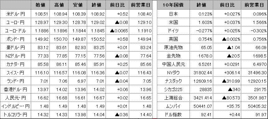 f:id:okinawa-support:20210309100955p:plain