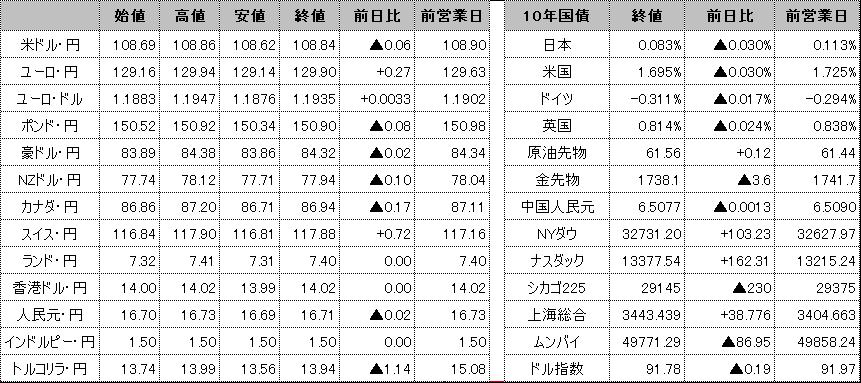 f:id:okinawa-support:20210323101012p:plain
