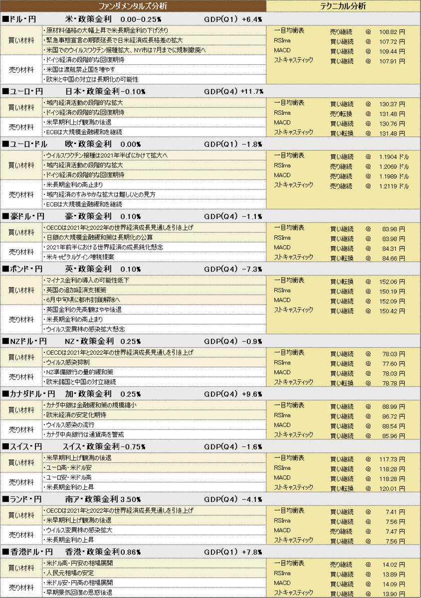 f:id:okinawa-support:20210507195127p:plain