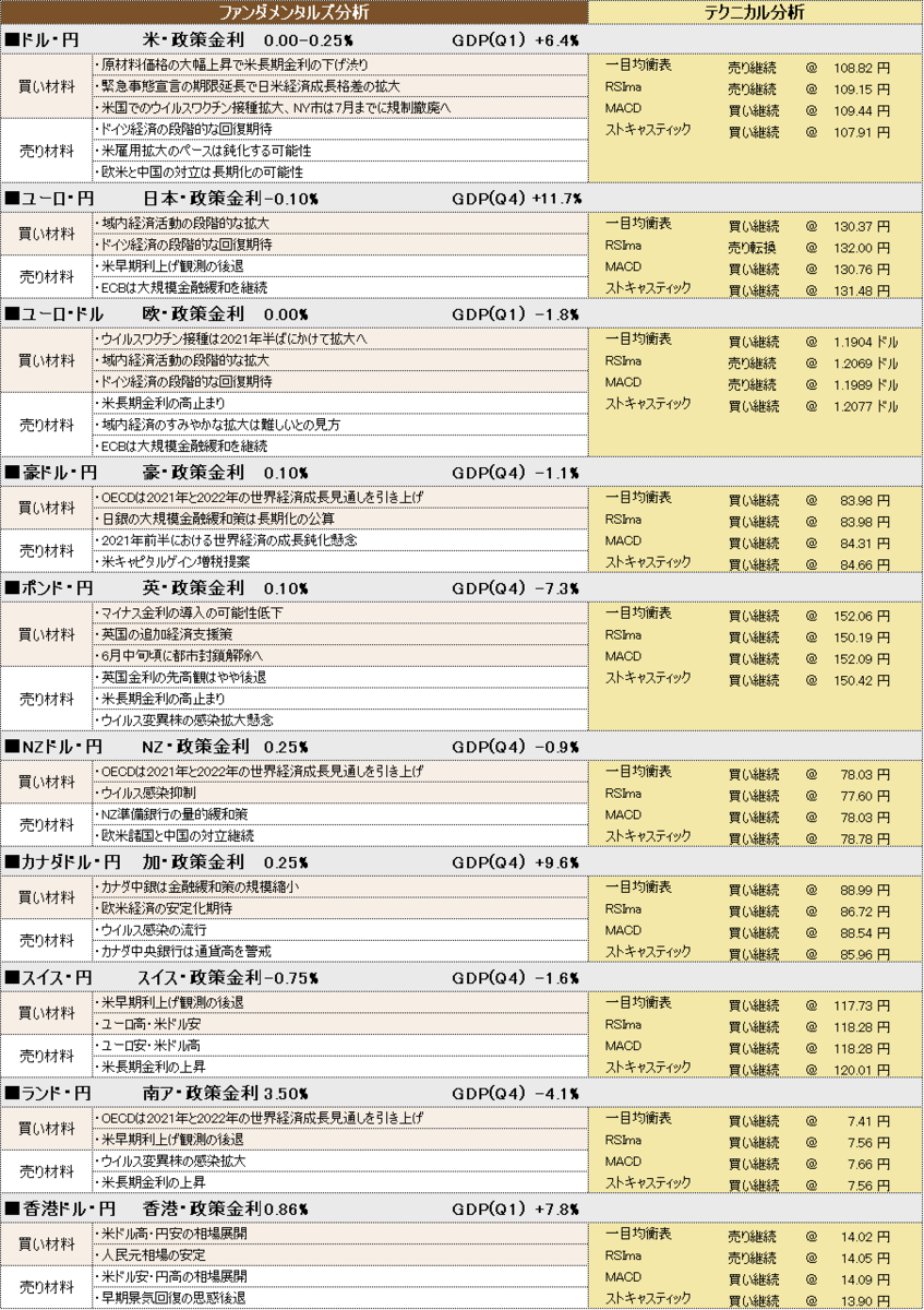 f:id:okinawa-support:20210511100928p:plain