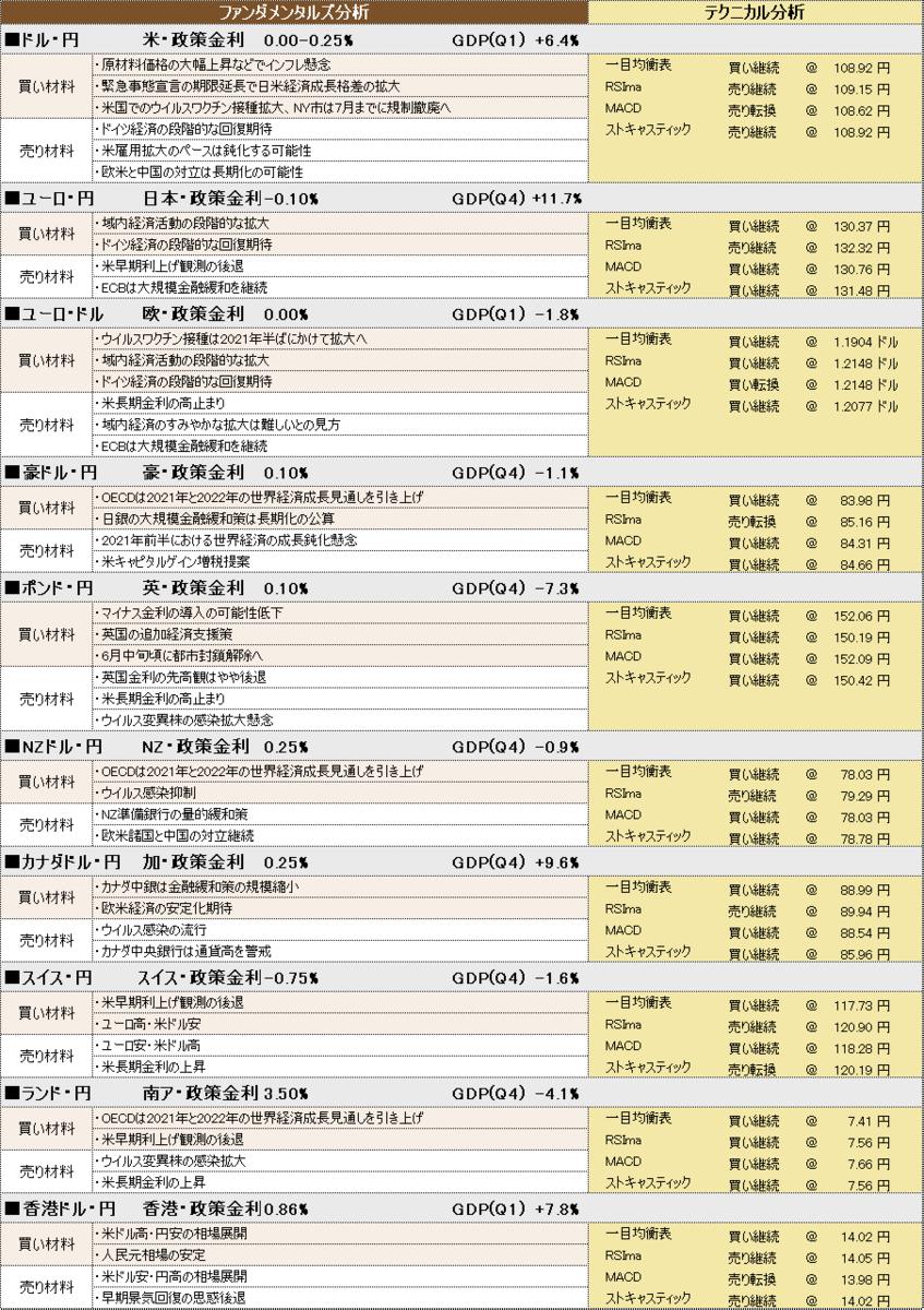 f:id:okinawa-support:20210512094621p:plain