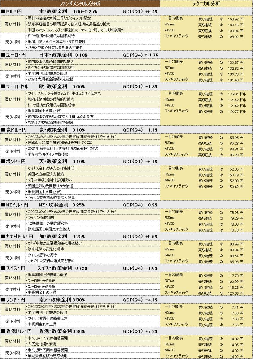 f:id:okinawa-support:20210512184019p:plain
