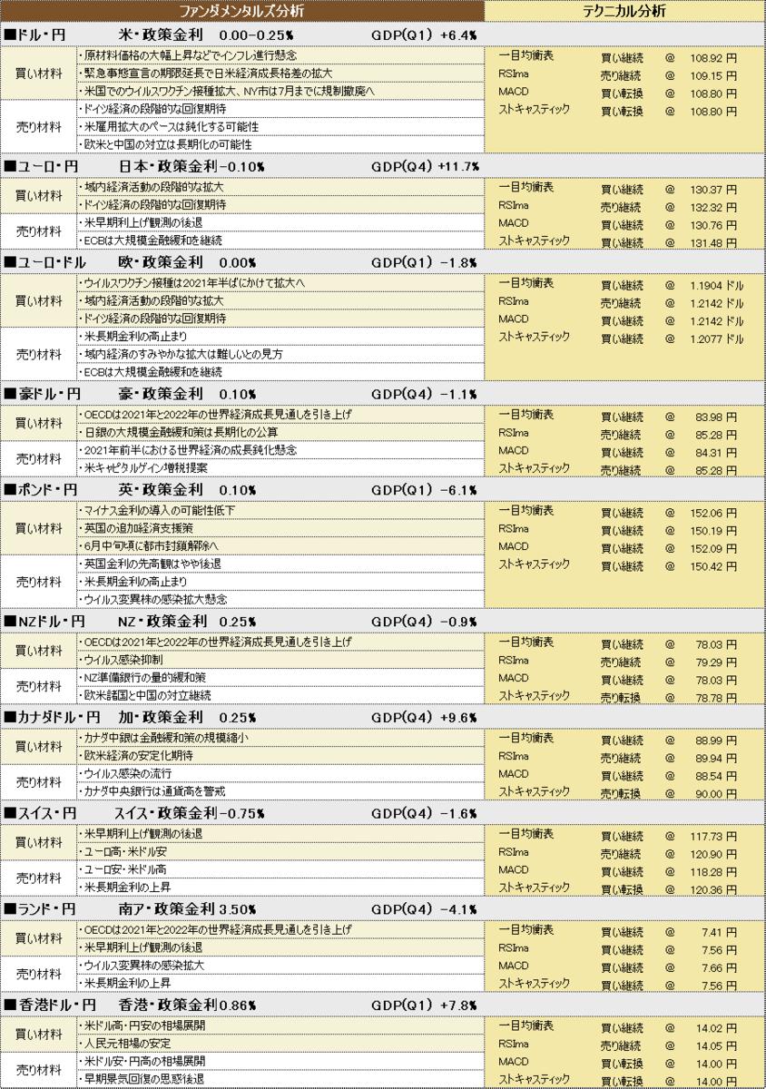 f:id:okinawa-support:20210513191645p:plain