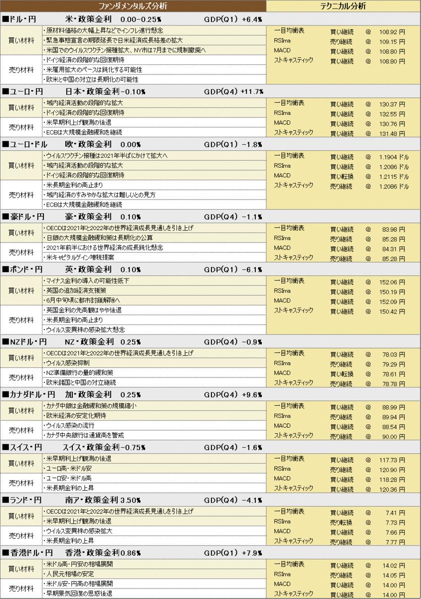 f:id:okinawa-support:20210517183226p:plain