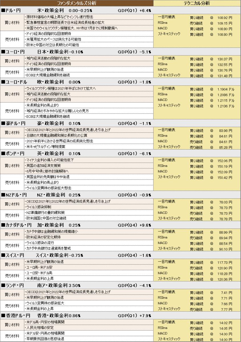 f:id:okinawa-support:20210519100734p:plain