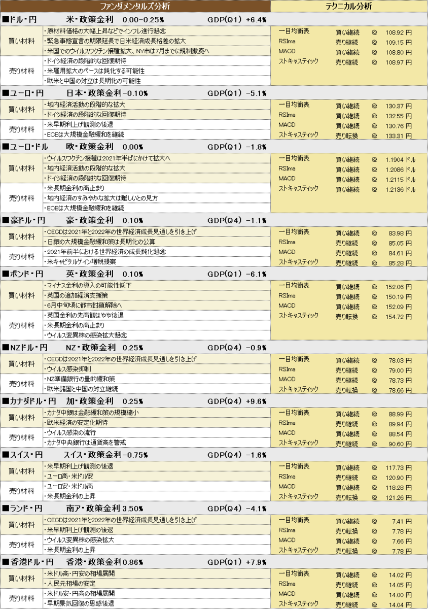 f:id:okinawa-support:20210520190907p:plain