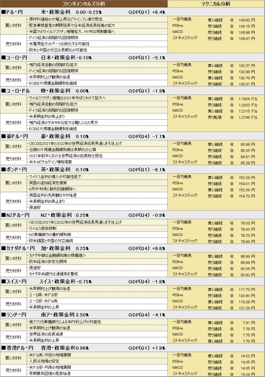 f:id:okinawa-support:20210524185759p:plain