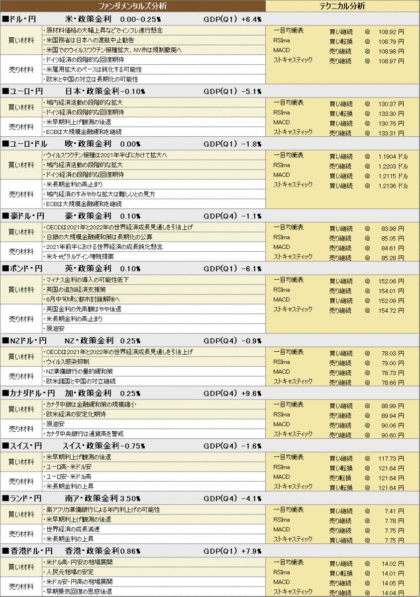 f:id:okinawa-support:20210525184357p:plain