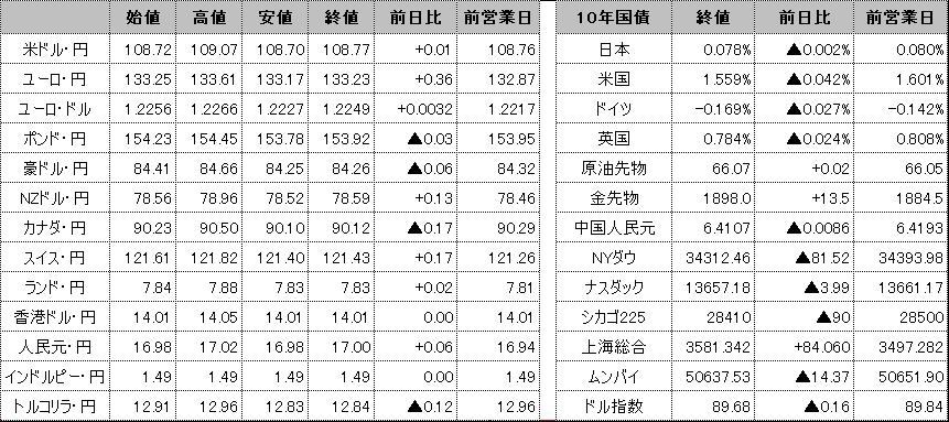 f:id:okinawa-support:20210526091123p:plain