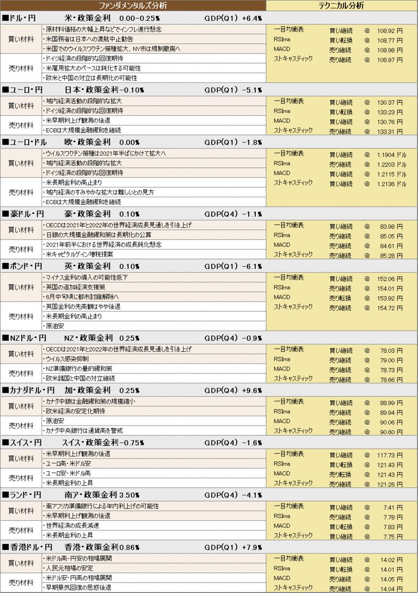 f:id:okinawa-support:20210526091651p:plain