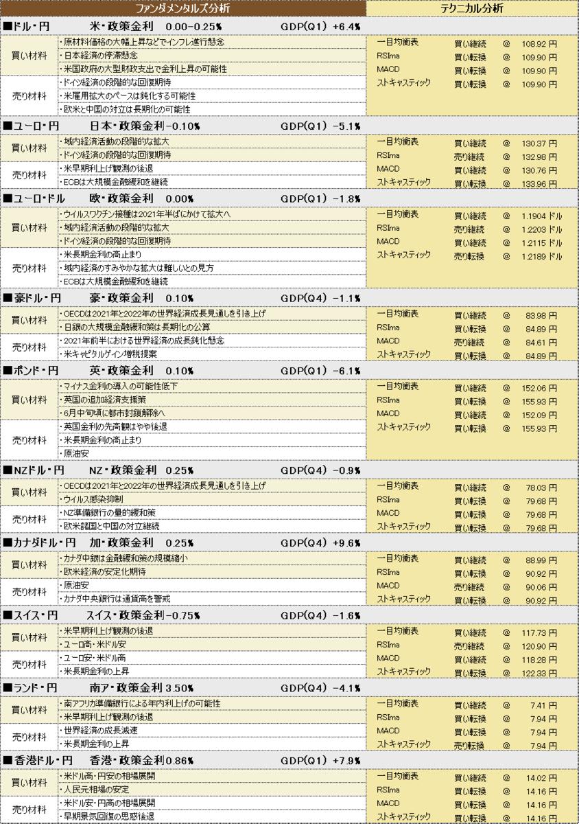 f:id:okinawa-support:20210528191910p:plain