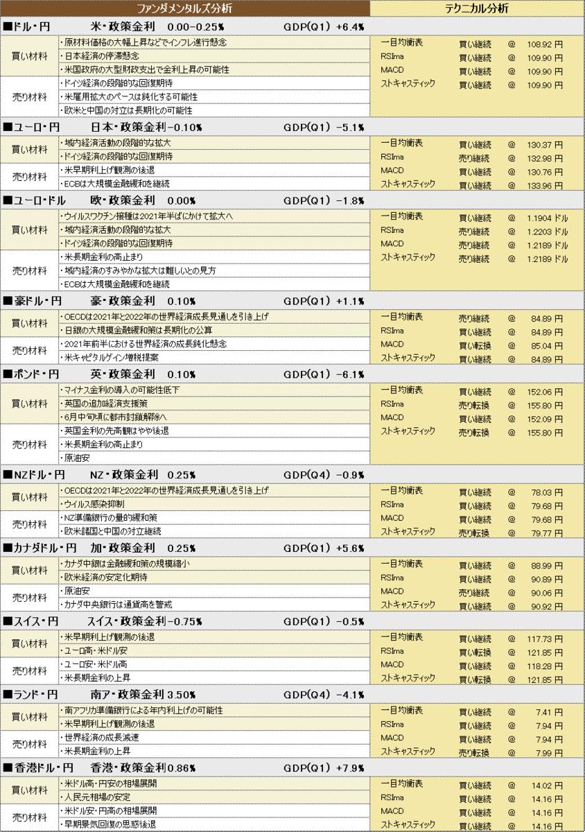 f:id:okinawa-support:20210602185935p:plain