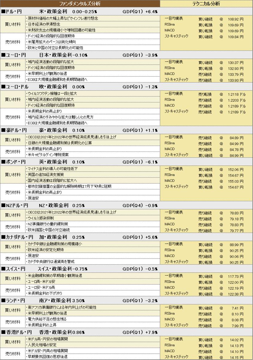f:id:okinawa-support:20210615195426p:plain