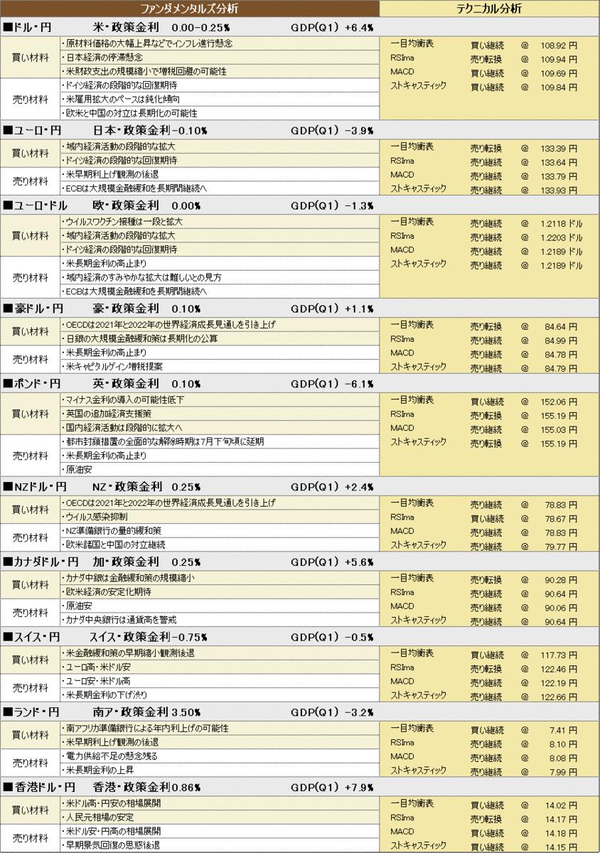 f:id:okinawa-support:20210617193651p:plain