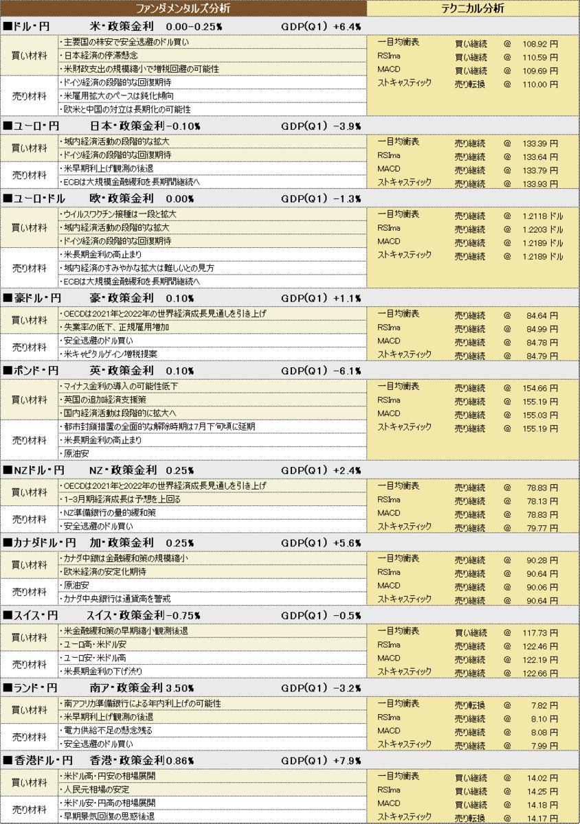 f:id:okinawa-support:20210621191950p:plain