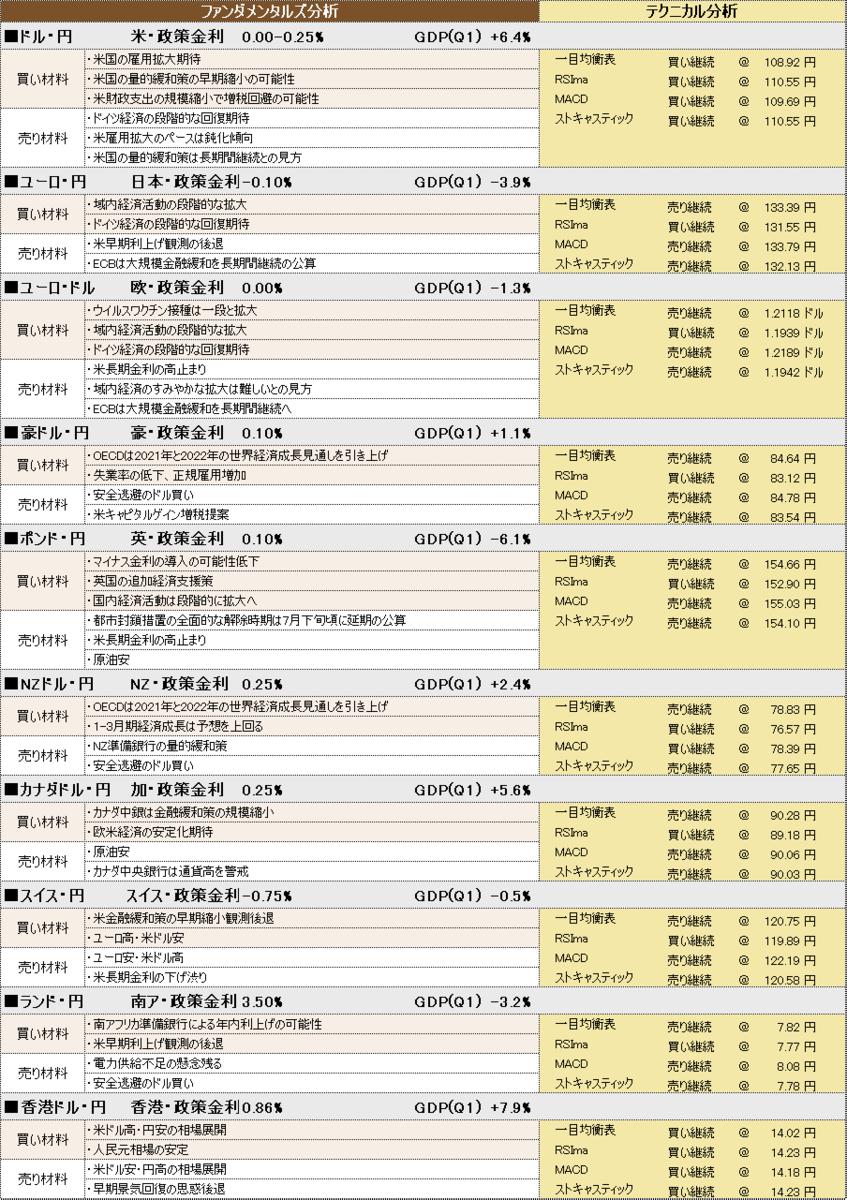 f:id:okinawa-support:20210702093700p:plain