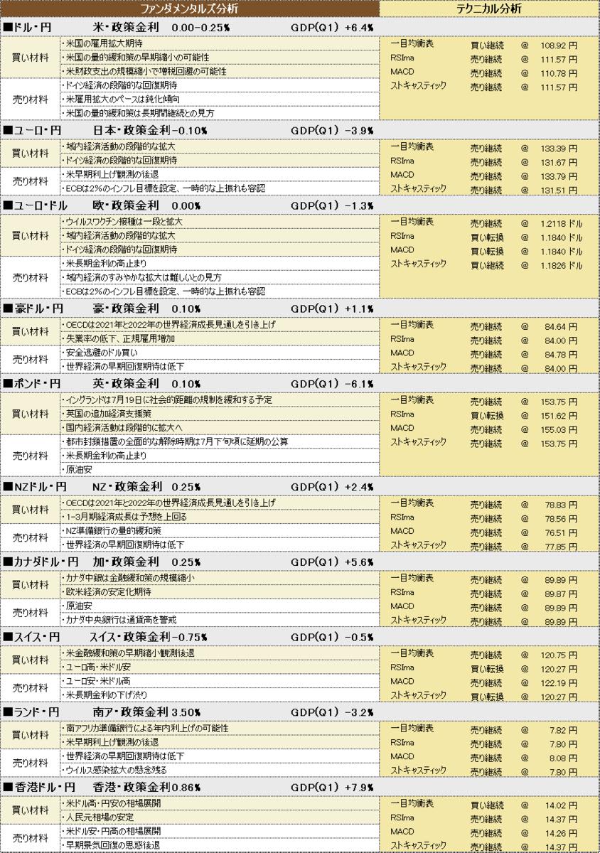 f:id:okinawa-support:20210712185316p:plain