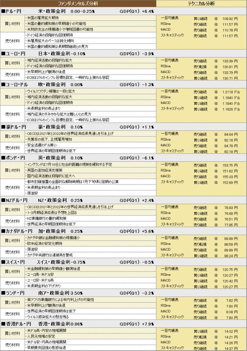 f:id:okinawa-support:20210714190807p:plain