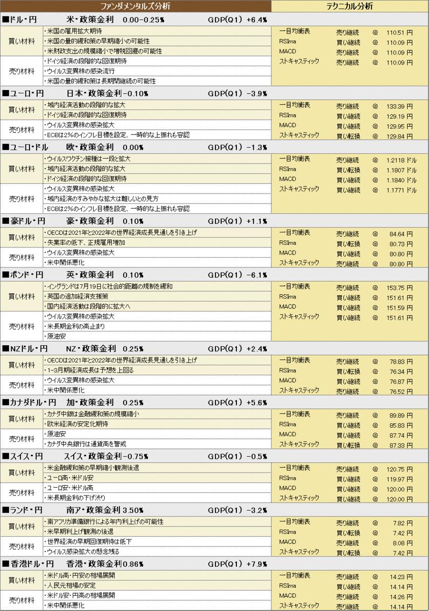 f:id:okinawa-support:20210729184030p:plain