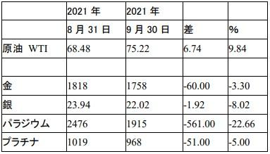f:id:okinawa-support:20211004095342j:plain