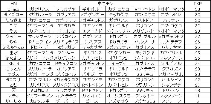f:id:okinawapoke:20161224171407p:plain