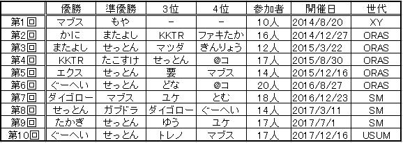 f:id:okinawapoke:20171229123927p:plain