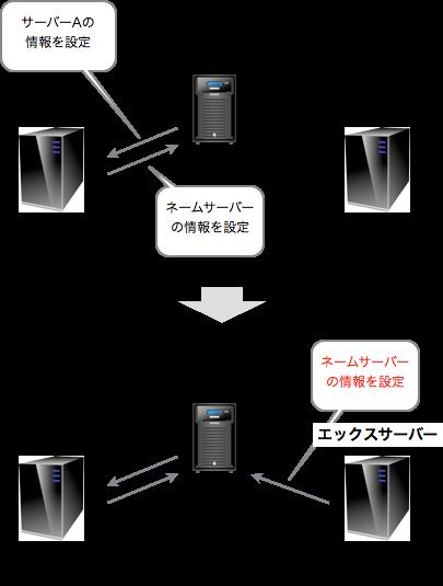 f:id:okinawapunk:20160524121252p:plain