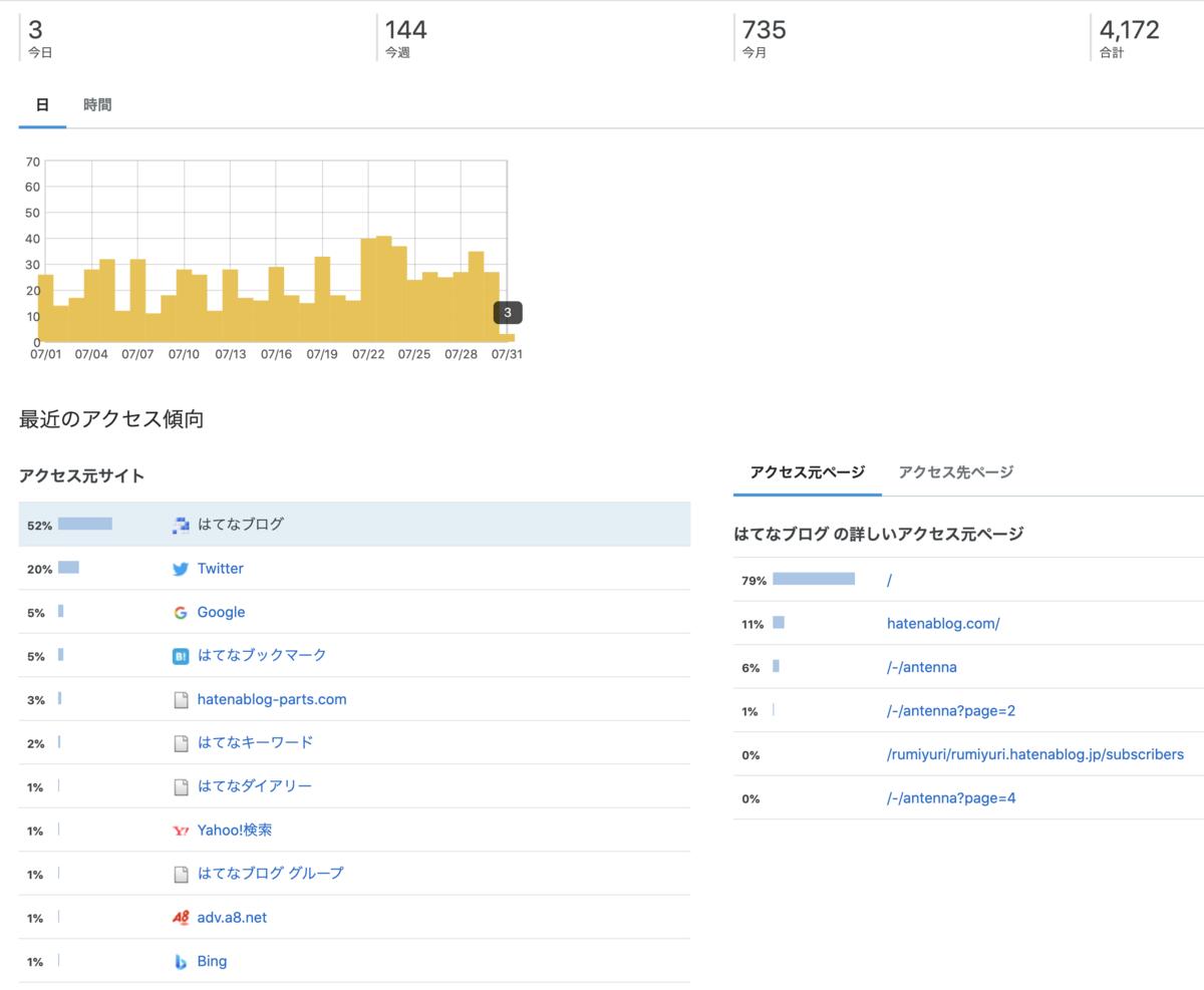 【ブログ経過報告】当ブログ4ヶ月目のPV・収益はどれくらい?