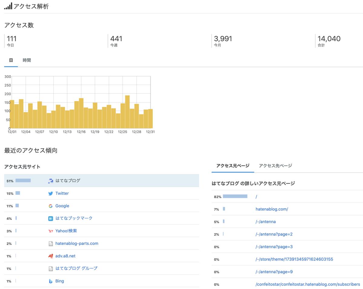 【ブログ経過報告】【何とか今月も5桁収益達成】初心者の雑記ブログ5ヶ月目のPV・収益はどれくらい?