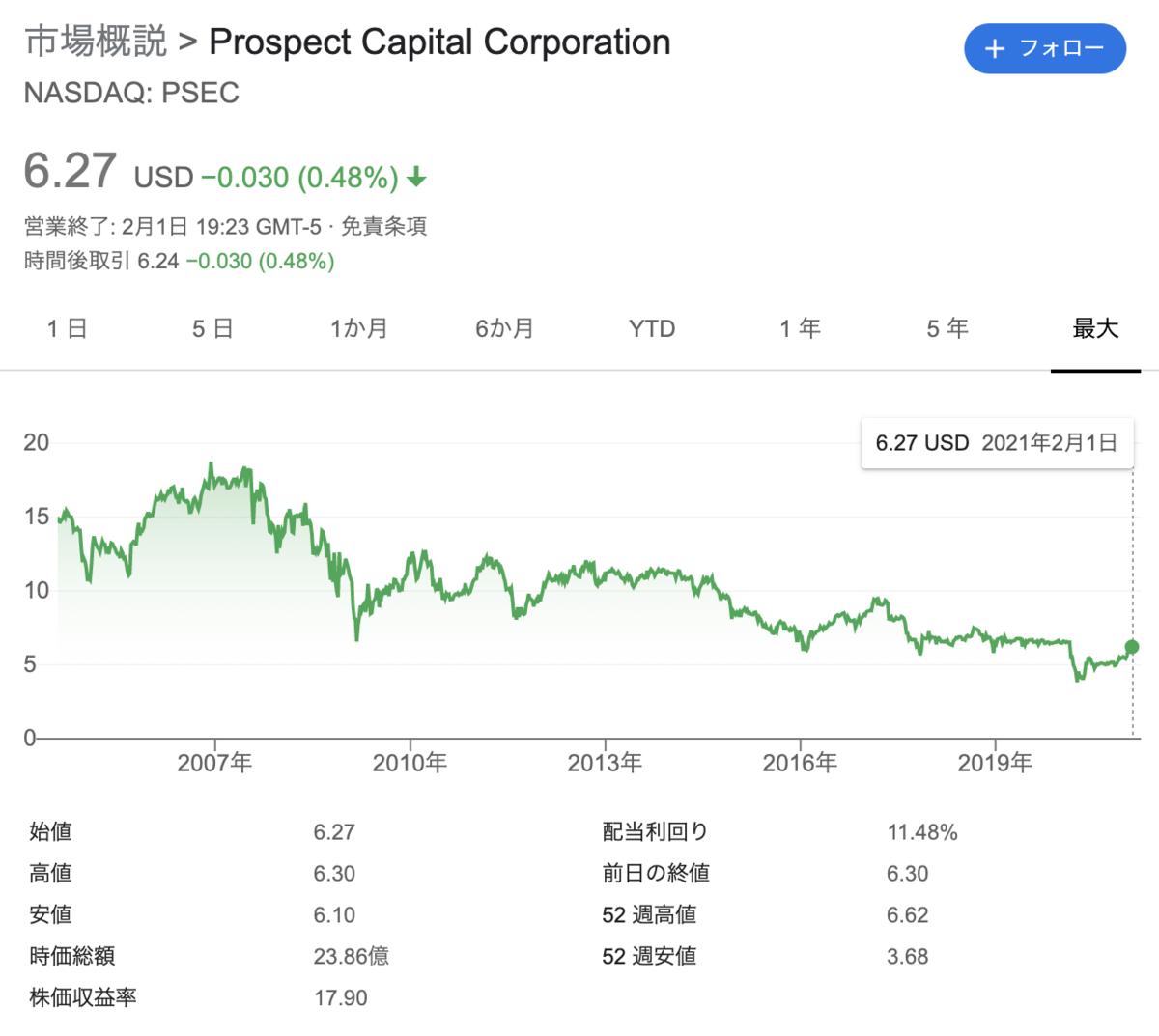 株価 プロスペクト