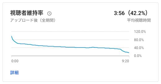 維持率グラフ