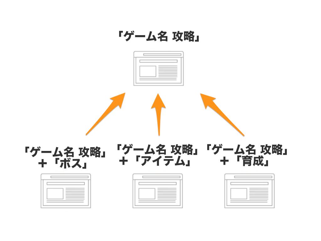ブログ構成イメージ