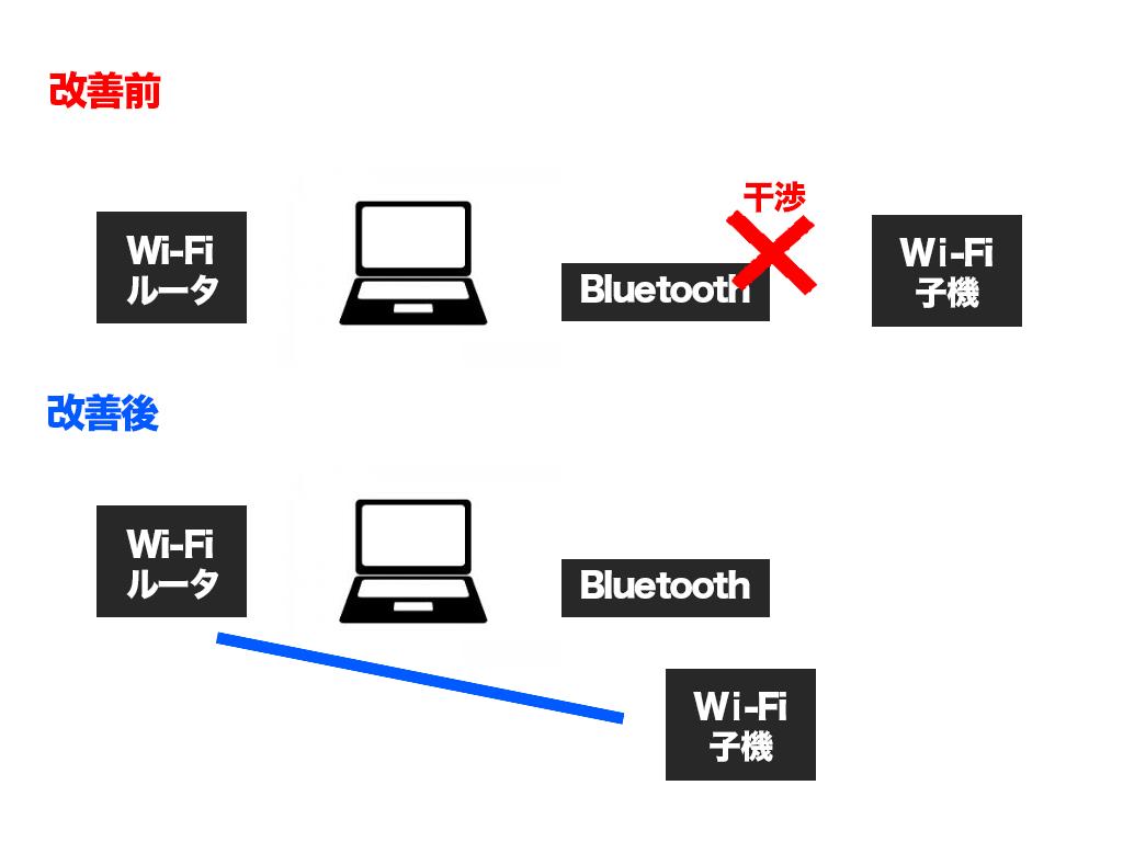 Bluetooth解決策