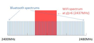 2.4Ghz周波数帯スペクトラム