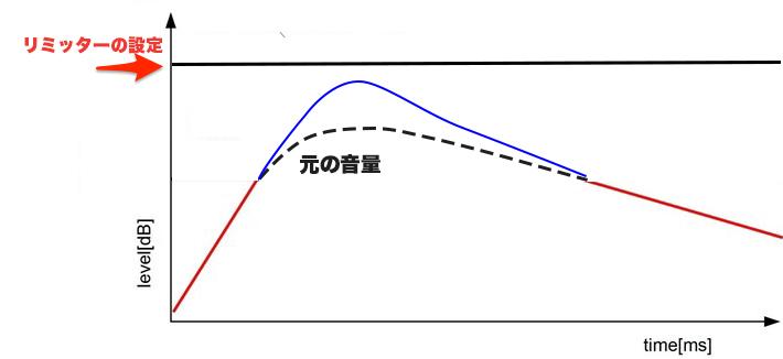 リミッター波形イメージ