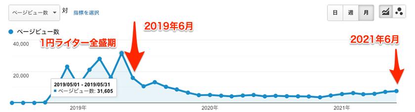 月間PVのグラフ