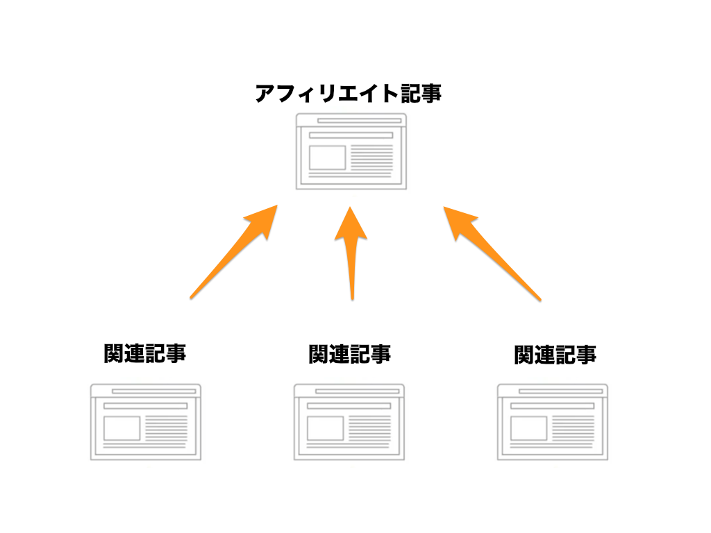 トラフィック図