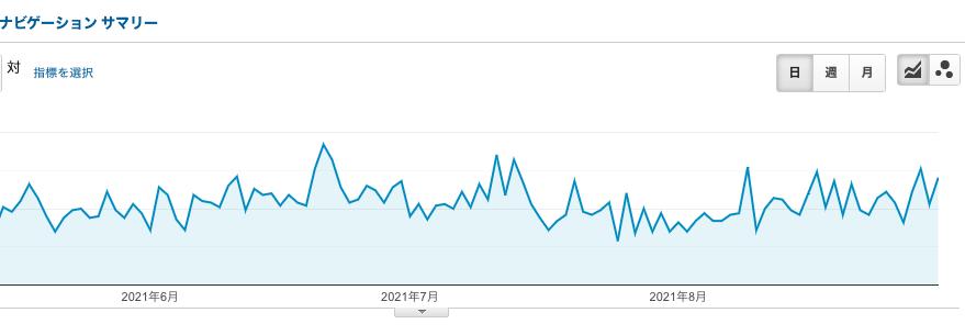 6〜8月グラフ