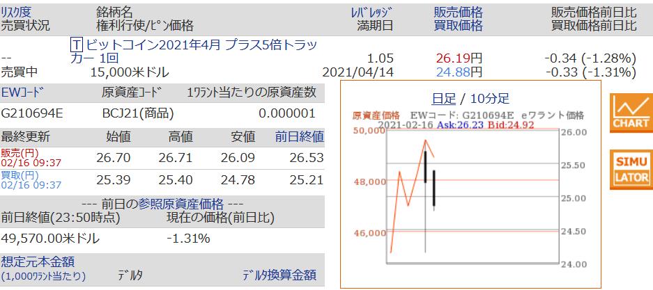 コイン レバレッジ トラッカー ビット SBI証券、日本初となる暗号資産を対象とするeワラント「ビットコインレバレッジトラッカー」提供開始のお知らせ(SBI証券)- PR情報|SBIホールディングス