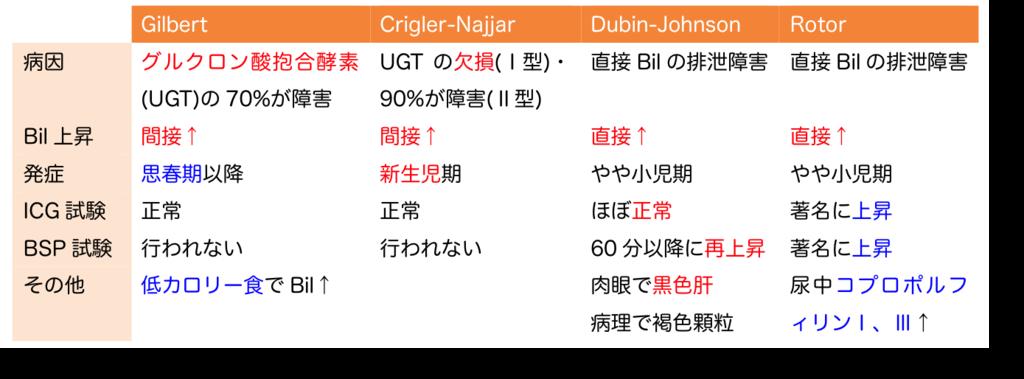 体質性黄疸の表