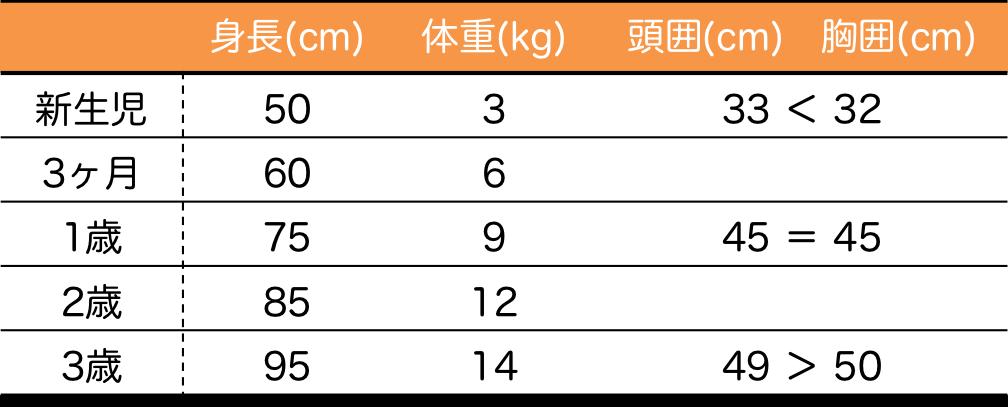 小児の体重と身長n