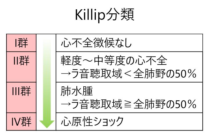 Killip分類
